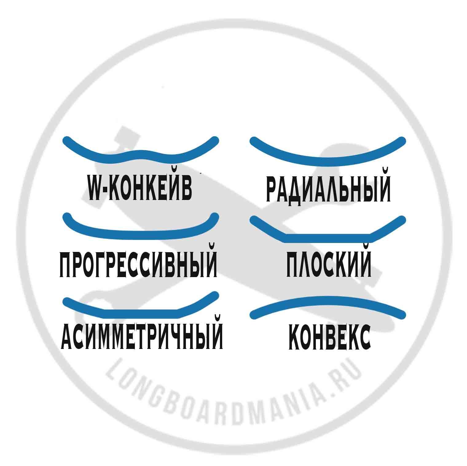 Лонгборд конкейв, Что такое concave на лонгборде, как выбрать лонгборд